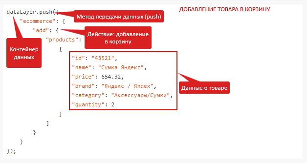 Электронная коммерция Яндекс.Метрика — код для добавления товара в корзину