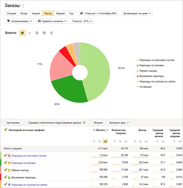 Электронная коммерция Яндекс.Метрика — отчет по заказам