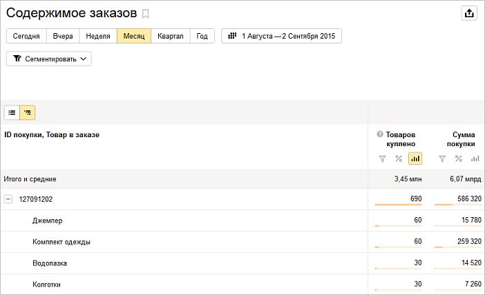 Электронная коммерция Яндекс.Метрика — отчет по содержимому заказов