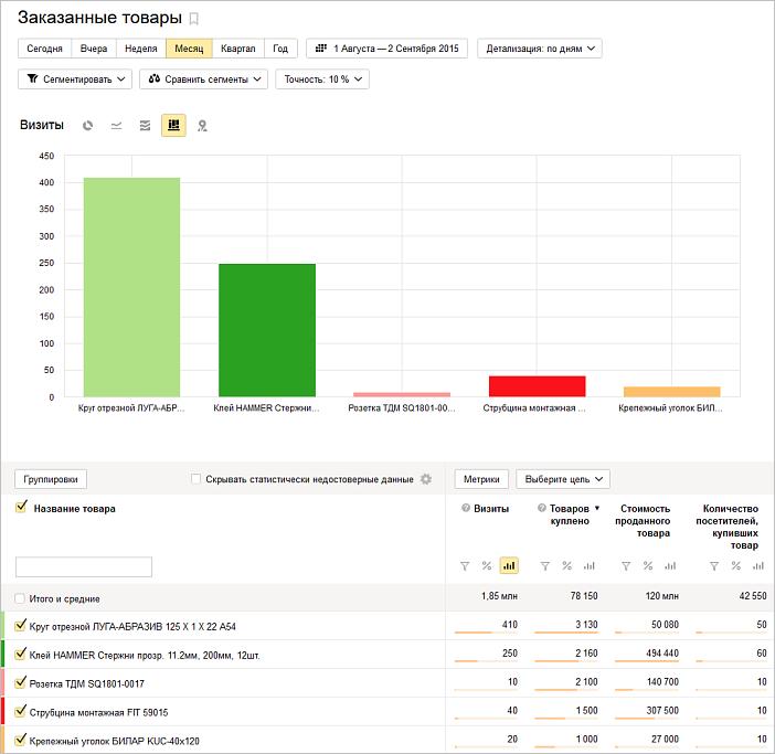 Электронная коммерция Яндекс.Метрика — отчет по заказанным товарам
