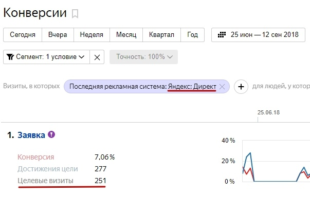 Кейс по комплексному маркетингу — заявки из Яндекс.Директ