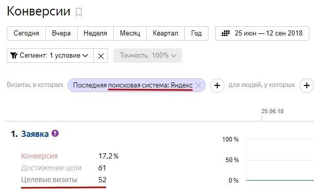 Кейс по комплексному маркетингу — заявки из выдачи Яндекса