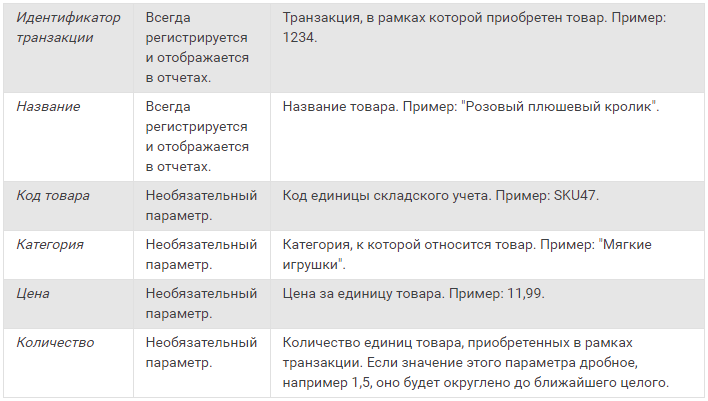 Электронная торговля Google Analytics — базовые данные о товаре