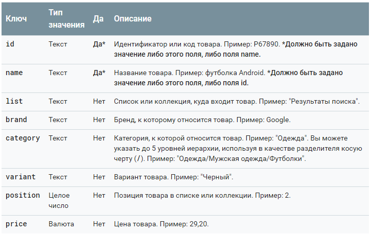 Электронная торговля Google Analytics — расширенные данные о показе