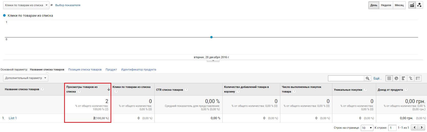 Электронная торговля Google Analytics — данные по просмотрам товаров в каталоге в отчете