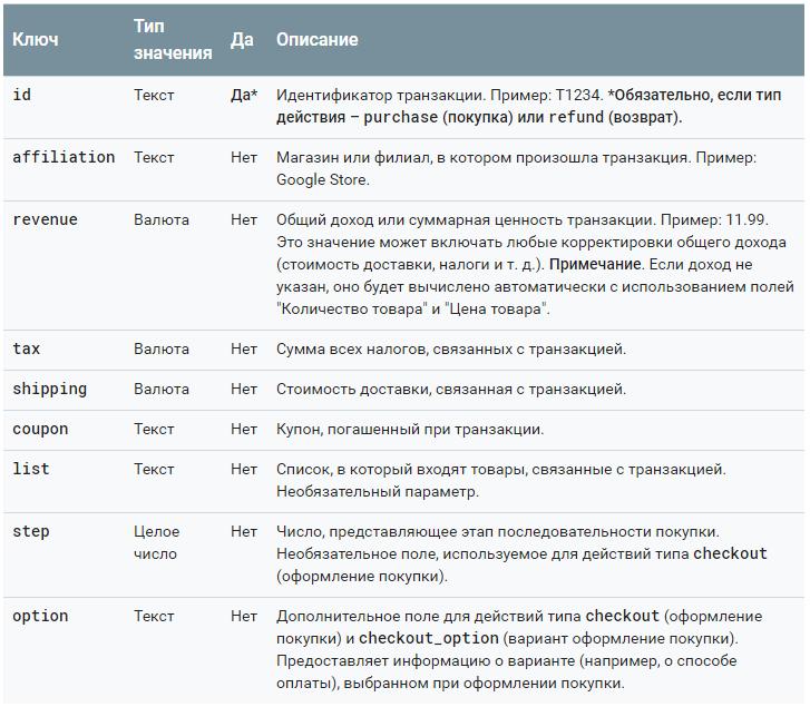 Электронная торговля Google Analytics — расширенные данные о действии