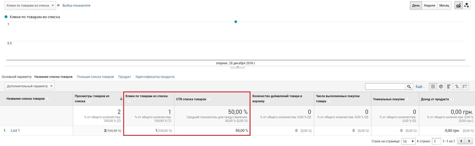 Электронная торговля Google Analytics — данные по кликам по товарам в отчете