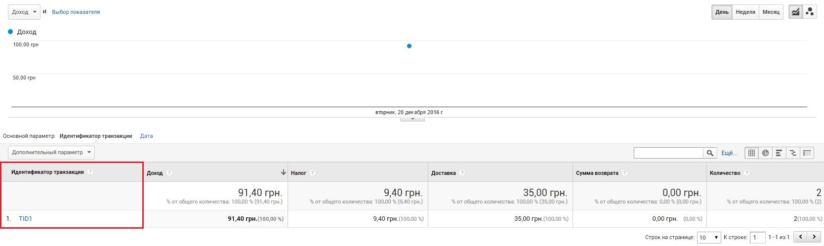 Электронная торговля Google Analytics — отчет «Эффективность продаж»