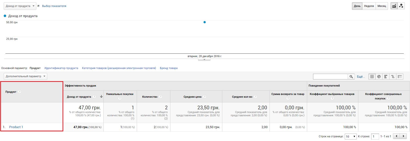 Электронная торговля Google Analytics — отчет «Эффективность товаров»