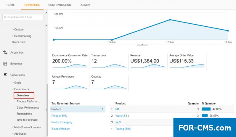 Электронная торговля Google Analytics — отчет «Обзор»