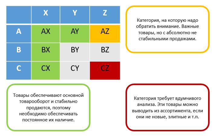 Решение задач по анализу abc xyz решение задач на налог по имуществу организаций