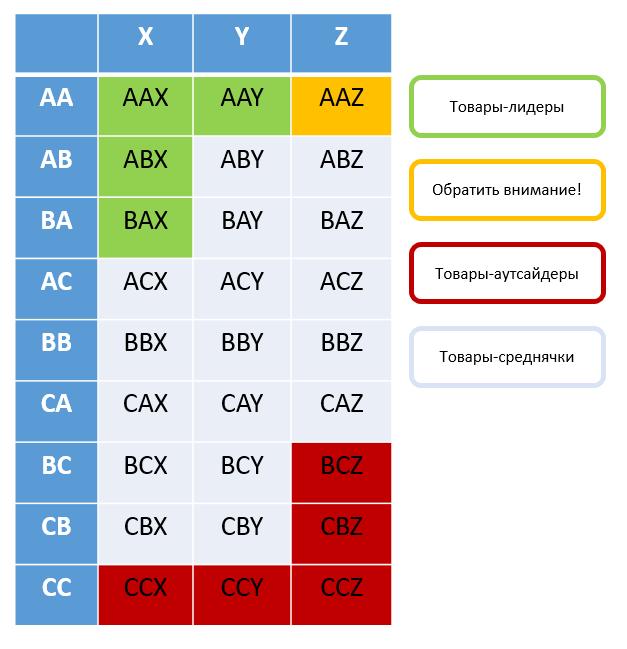 ABC и XYZ анализ — матрица параллельного кросс-анализа при использовании нескольких критериев ABC анализа