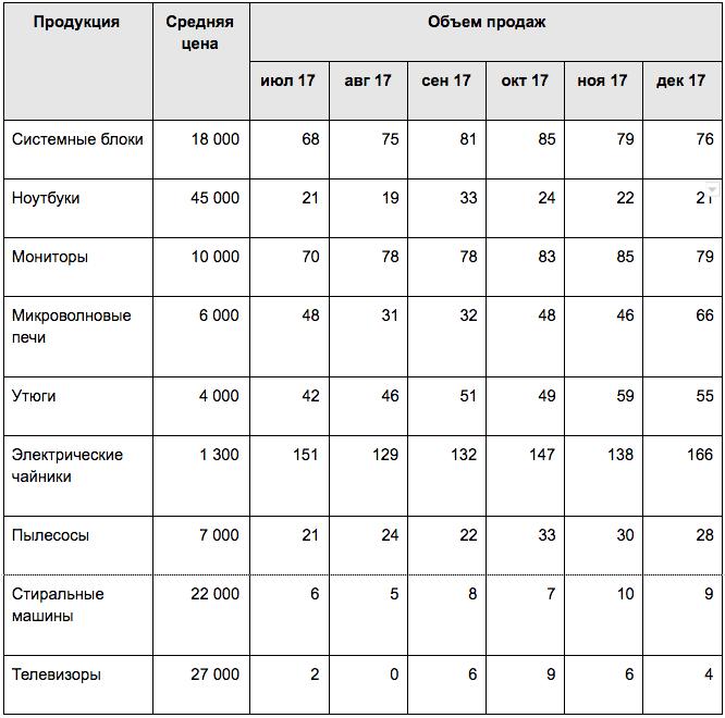 ABC и XYZ анализ — исходные данные о продажах кейса