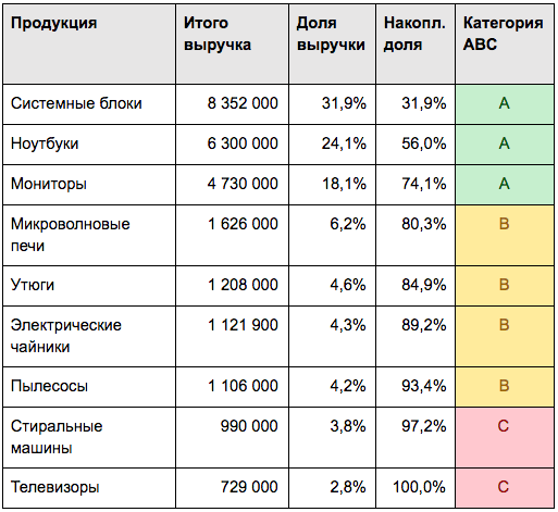 ABC и XYZ анализ — результаты ABC анализа кейса