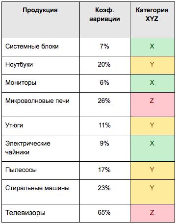ABC и XYZ анализ — результаты XYZ анализа кейса