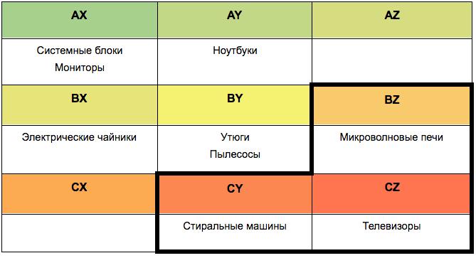 ABC и XYZ анализ — кросс-анализ кейса