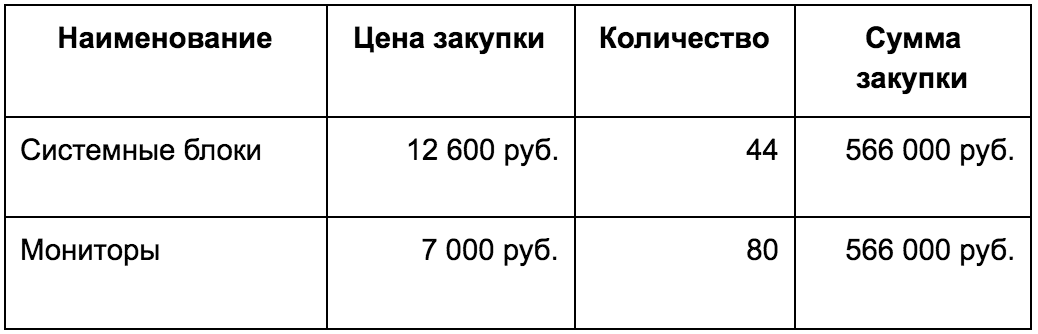ABC и XYZ анализ — данные по закупке оборачиваемых товаров на сэкономленные деньги