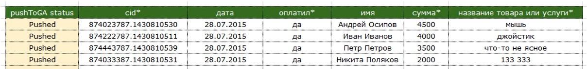 Офлайн-конверсии — таблица для учета офлайн-конверсий
