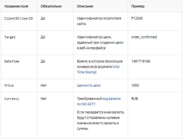 Офлайн-конверсии — поля для передачи данных в Яндекс.Метрике