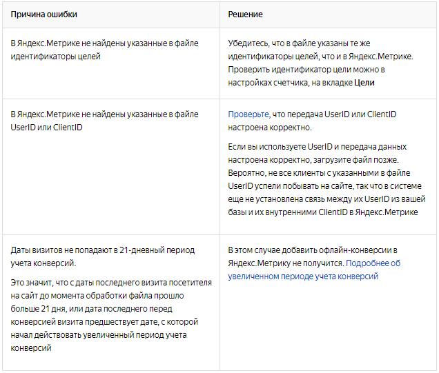 Офлайн-конверсии — возможные причины ошибок в Яндекс.Метрике