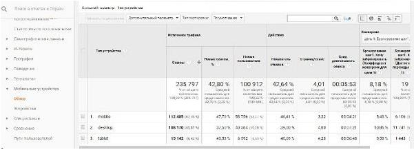 Постклик анализ — отчет по мобильным устройствам в Google Analytics