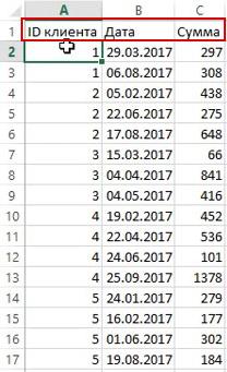 RFM анализ — база данных