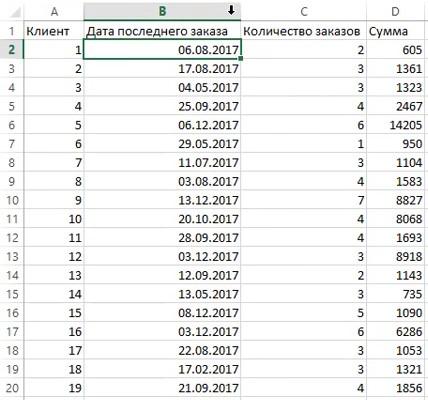 RFM анализ — база в виде готовой сводной таблицы