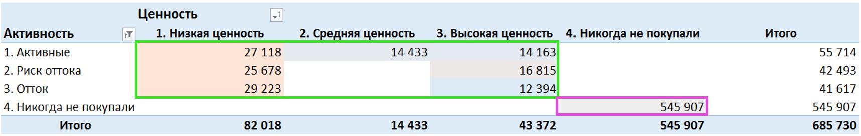 RFM анализ — оценка состояния базы в Mindbox