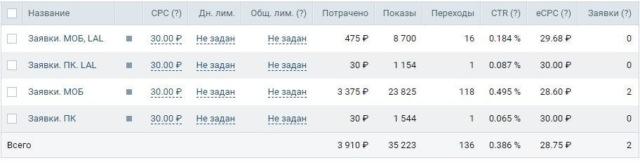Сбор заявок ВКонтакте — кейс медицинского центра, результаты