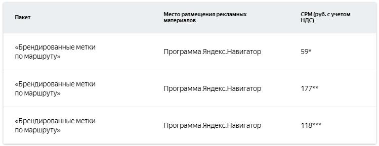 Геореклама в Яндексе — стоимость размещения рекламы в Яндекс.Навигаторе