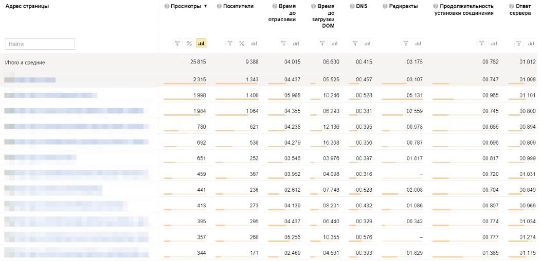 Мобильный трафик — отчет по времени загрузки страниц в Яндекс.Метрике