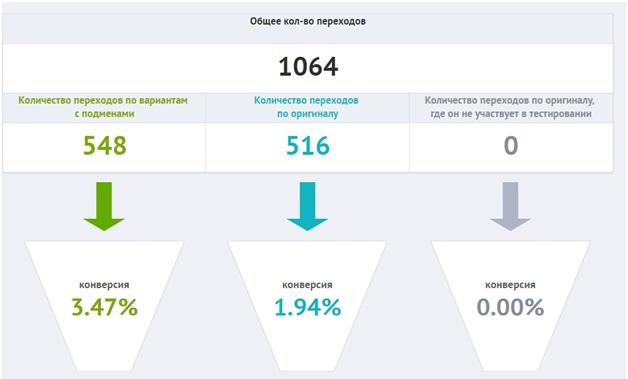 Кейс Неттопласт – статистика по кампании на поиске