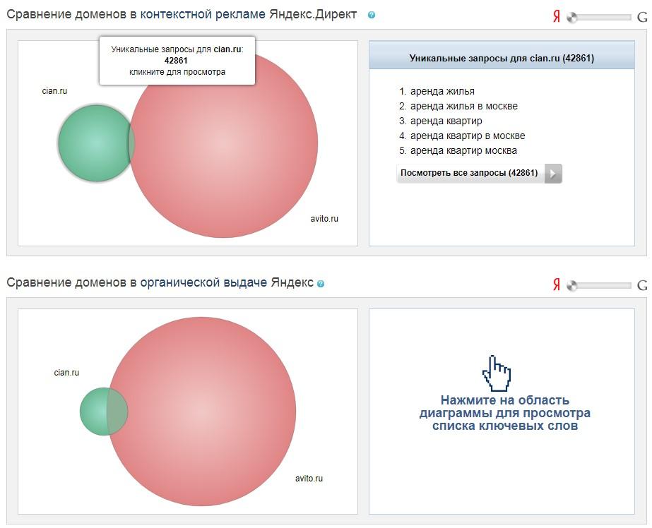 Инструменты контекстной рекламы – SpyWords, диаграммы по конкурентам