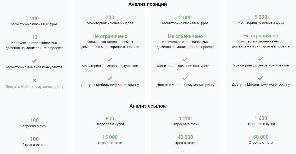 Инструменты контекстной рекламы – Serpstat, описание тарифов