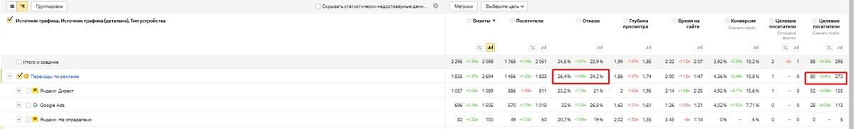 Кейс по турбо-страницам – статистика второго месяца после оптимизации