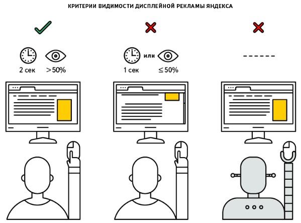 Медийная реклама – критерии видимости в Яндекс.Директ