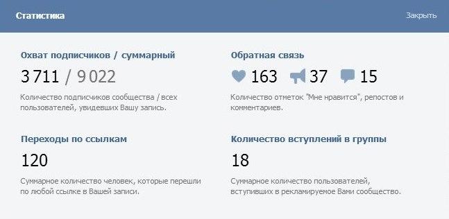 Маркет-платформа ВКонтакте – статистика по отдельному сообществу