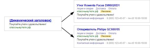 Динамические объявления Яндекс.Директ – пример динамических объявлений