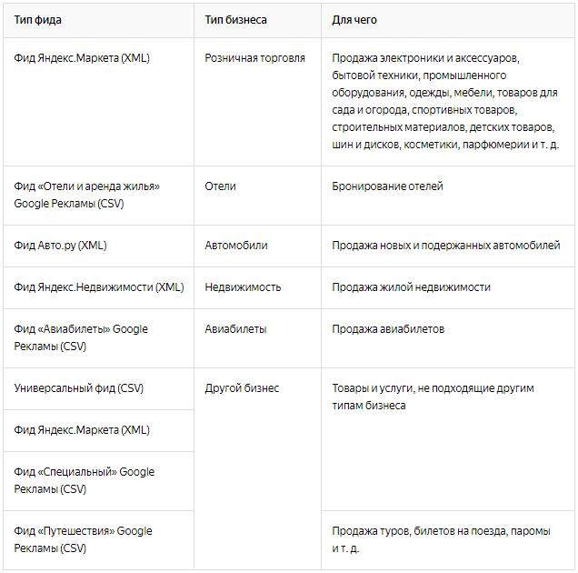 Динамические объявления Яндекс.Директ – типы фидов