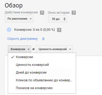 Модели атрибуций Google Ads – показатели для отображения в диаграмме