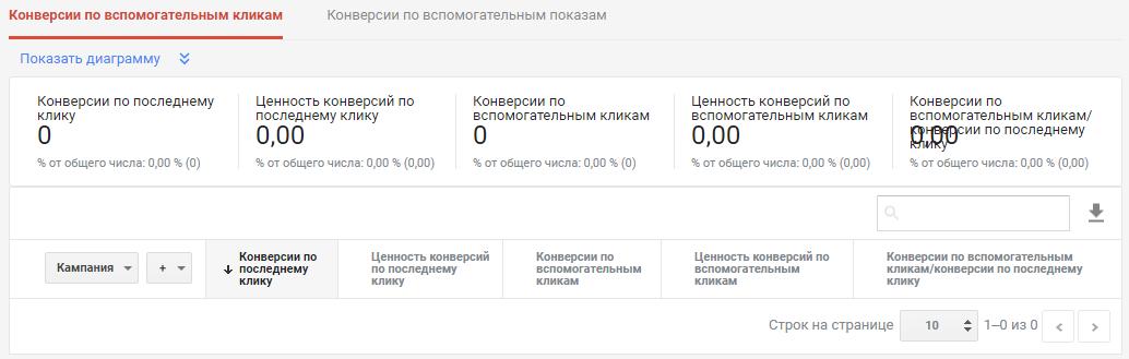 Модели атрибуций Google Ads – показатели в отчете по ассоциированным конверсиям