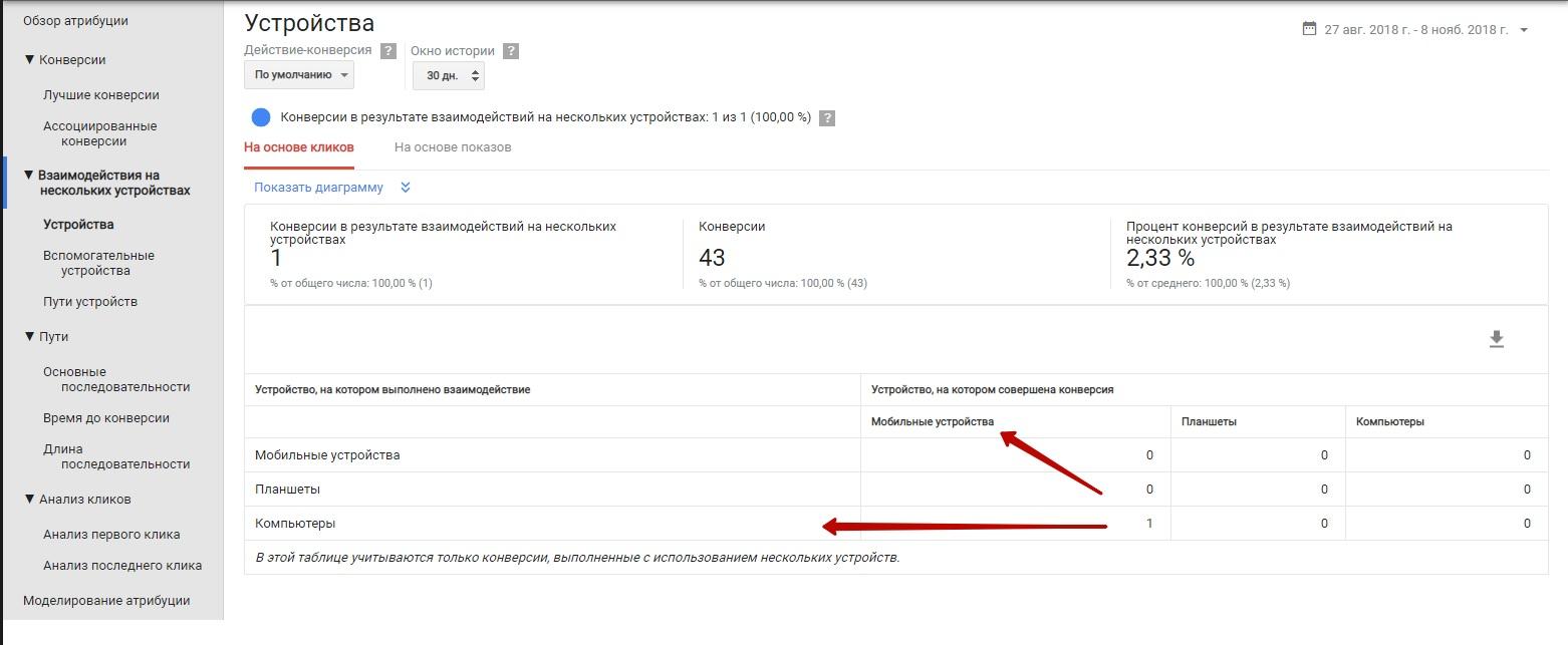 Модели атрибуций Google Ads – отчет по устройствам