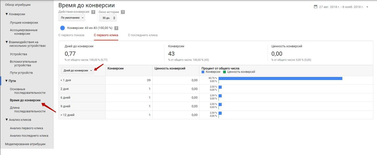 Модели атрибуций Google Ads – время до конверсии