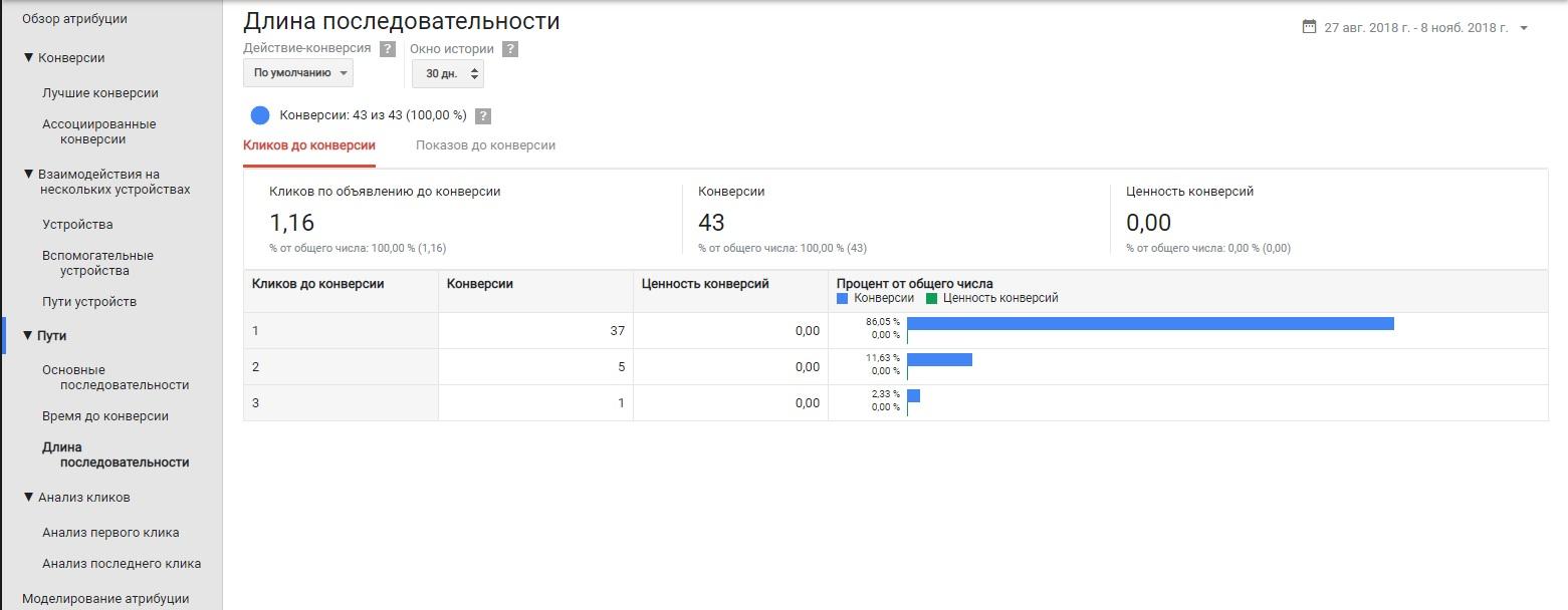 Модели атрибуций Google Ads – длина последовательности