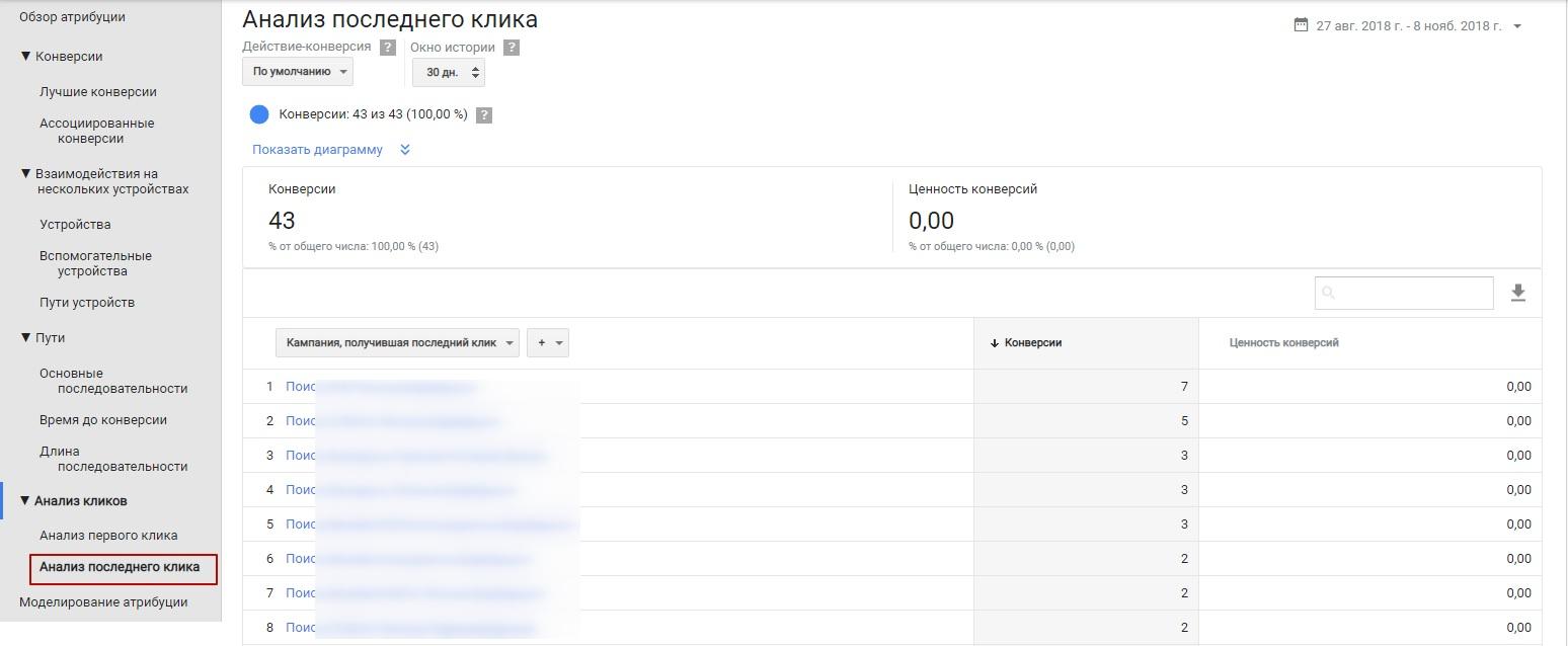 Модели атрибуций Google Ads – анализ последнего клика