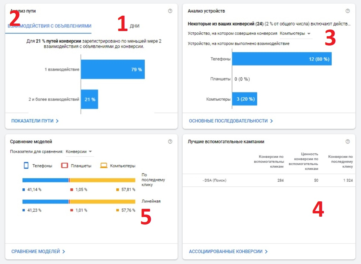 Модели атрибуций Google Ads – обзор