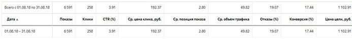 Кейс монтажной компании – отчет по РК на поиске Яндекса