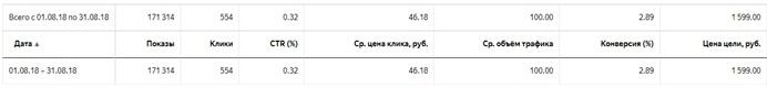 Кейс монтажной компании – отчет по РК в РСЯ
