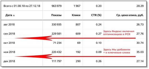Новая стратегия РСЯ – статистика по кампаниям