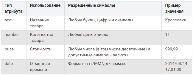 Модификаторы объявлений – типы атрибутов